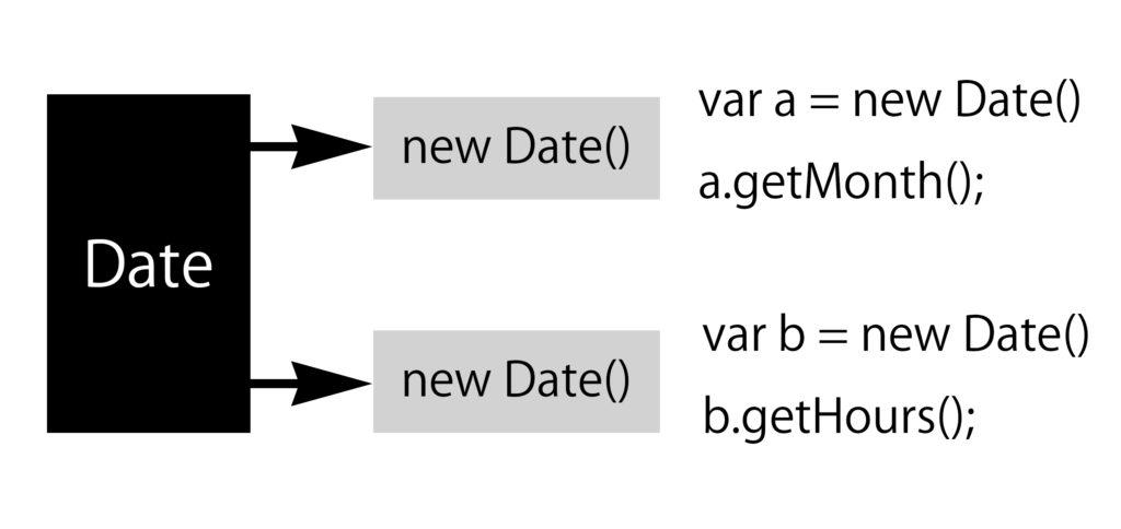 date_object